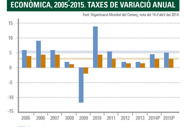 Comerç internaciona i Activitat econòmica, 2005-2015. Taxes de variació anual