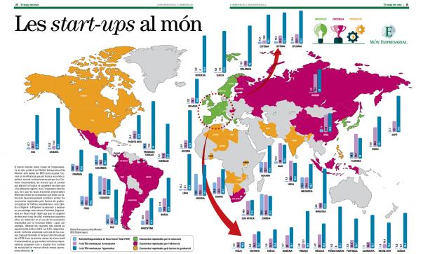 Les start-ups al món