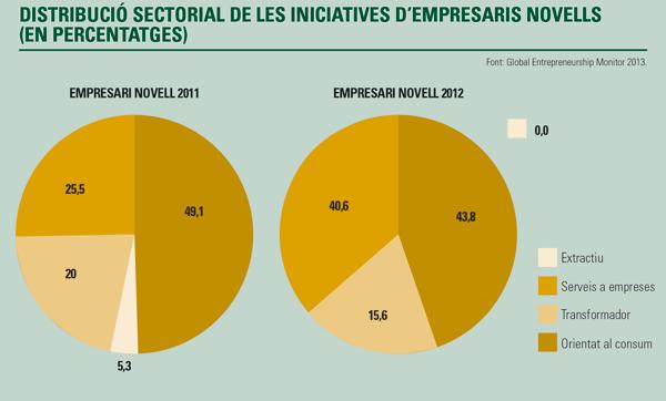 Distribució sectorial de les iniciatives d'empresaris novells (%)