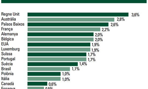 Proporció dels llocs de treball temporals a través d'ETT