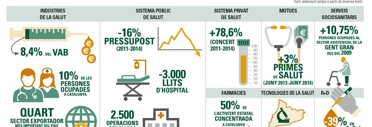 Informe del sector Salut a Catalunya