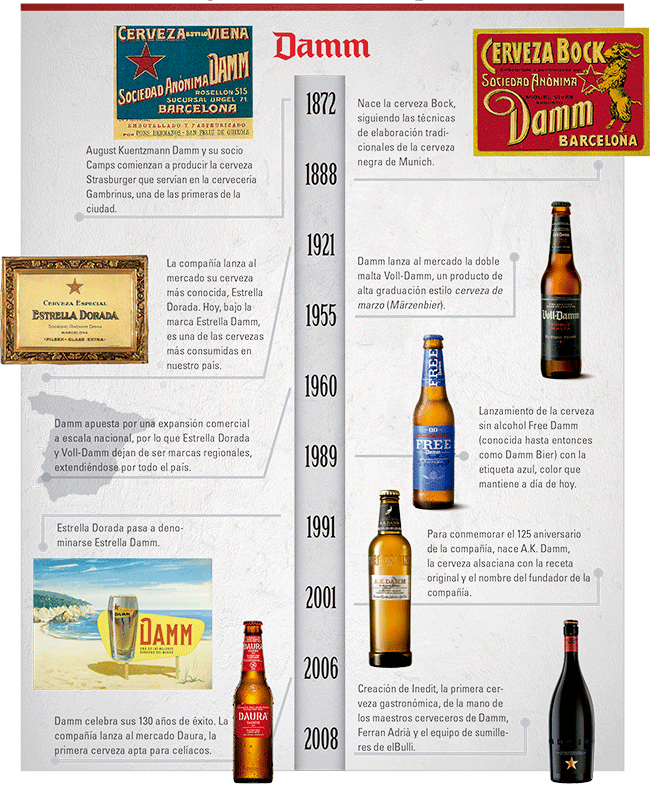 mon-empresarial-005-cronologia-cerveza-damm