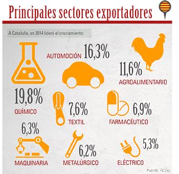 mon-empresarial-005-sectores-exportaciones
