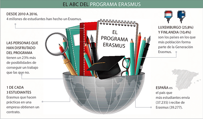 mon-empresarial-006-abc-programa-erasmus-castellano
