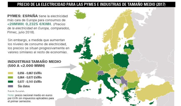 Cuál es el precio de la luz en Europa? | Mundo Empresarial