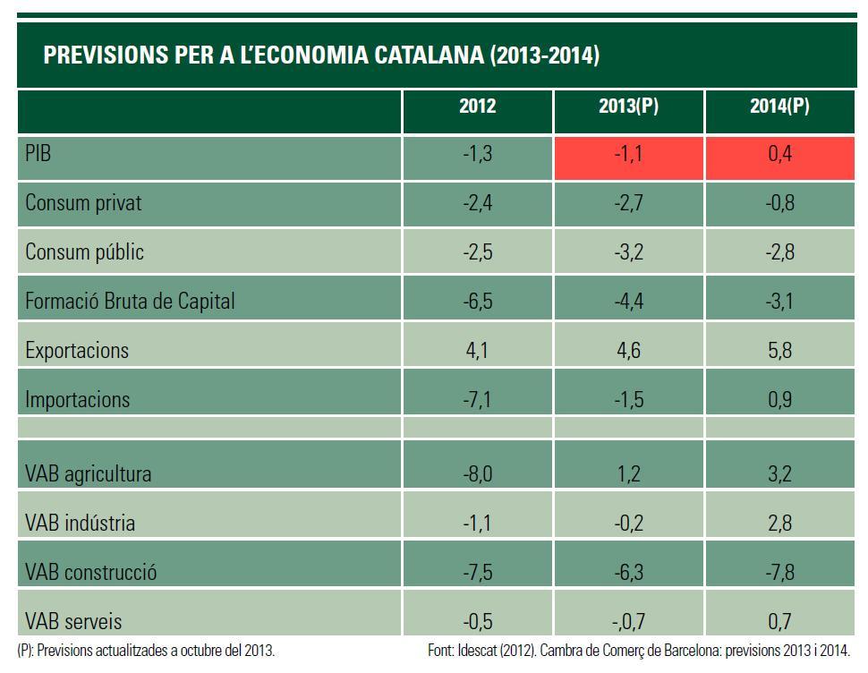 Previsions per a l'economia catalana (2013-2014)