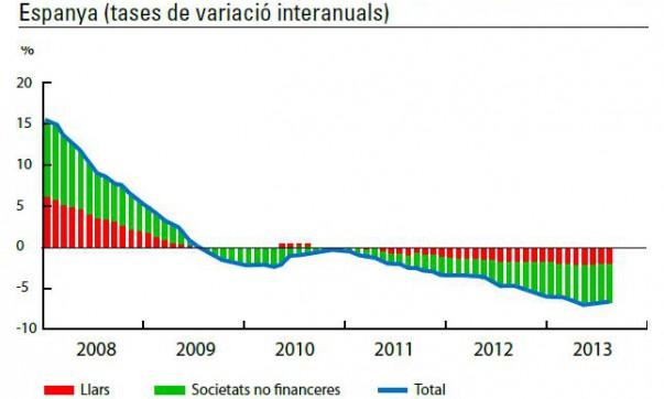 Evolució del crèdit a famílies i empreses (no financeres) a Espanya (tases de variació interanuals)