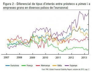 Diferencial de tipus d'interés entre prèstecs a pimes i a empreses grans en diversos països de l'eurozona)
