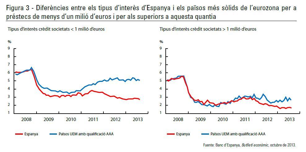 Diferències entre els tipus d'interès d'Espanya i els països més sòlids de l'eurozona per a préstecs de menys d'un milió d'euros i per als superiors a aquesta quantia